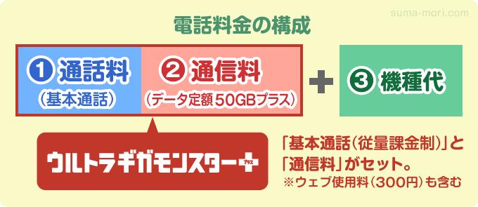 動画SNS放題の「ウルトラギガモンスター+」完全図解ガイド ...